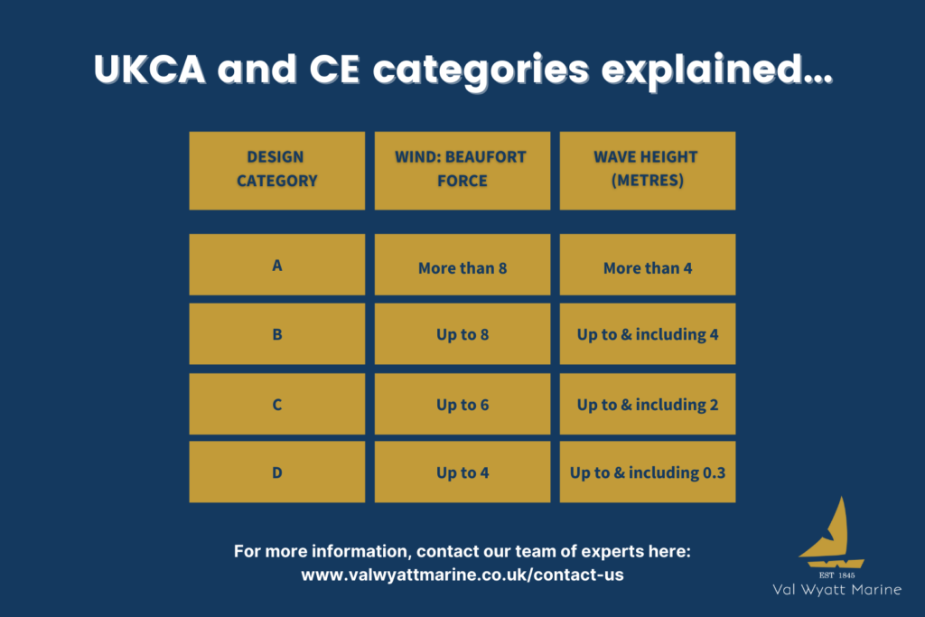 UKCA & CE Categories for boats
